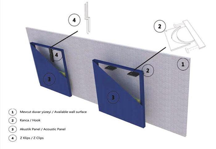orfe akustik duvar paneli uygulama modeli